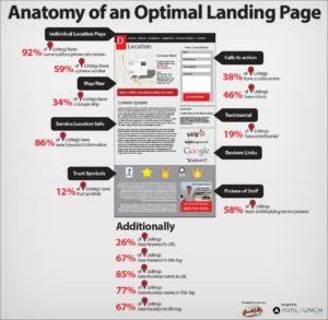 Anatomy of a good landing page learn how to create a landing page to get more clients in 2018